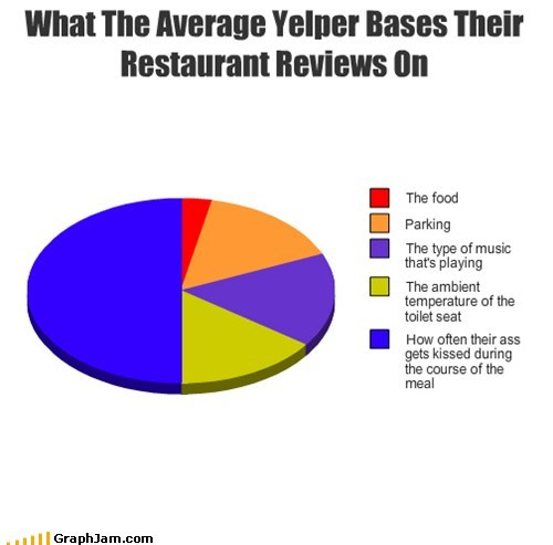 review restaurant yelp Pie Chart - 6889204736