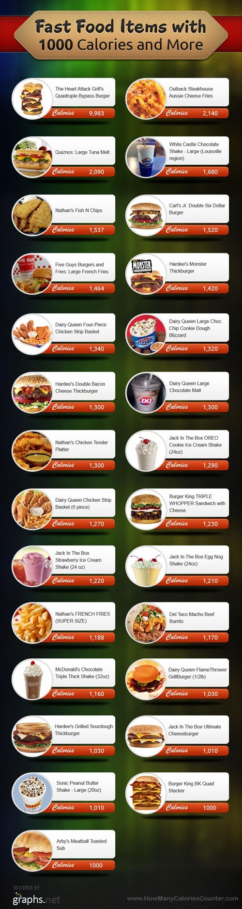 Heart Attack Grill calories health obesity infographic fast food - 6889786624