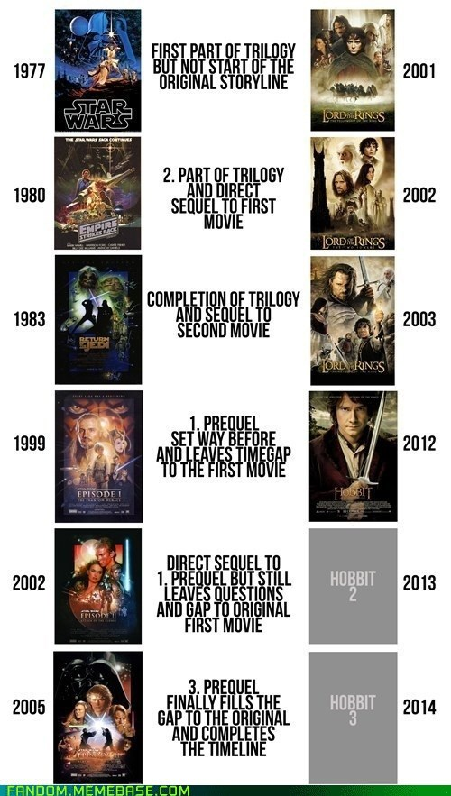 star wars,movies,The Hobbit