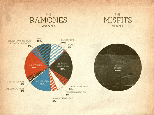 pie charts the ramones the misfits - 6893739776