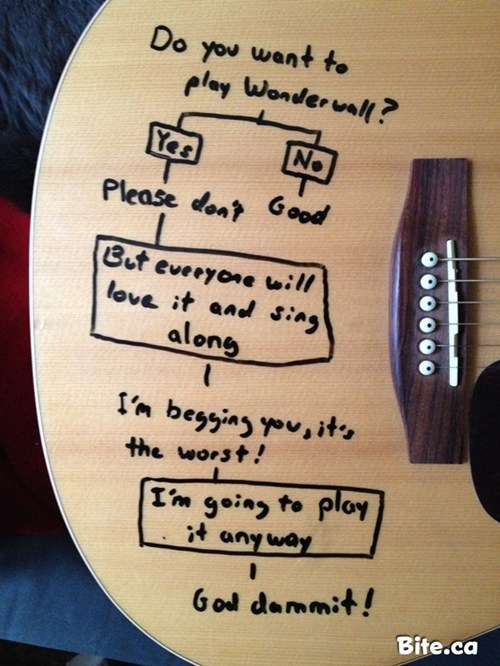 guitar,one direction,oasis,song,wonderwall,flow chart