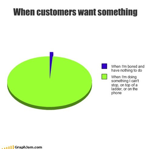 job work customers Pie Chart - 6903278080