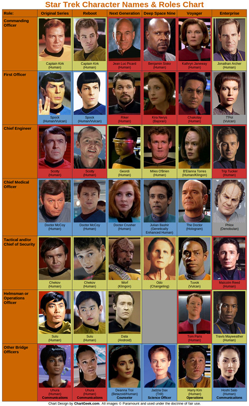 TV,roles,characters,Star Trek