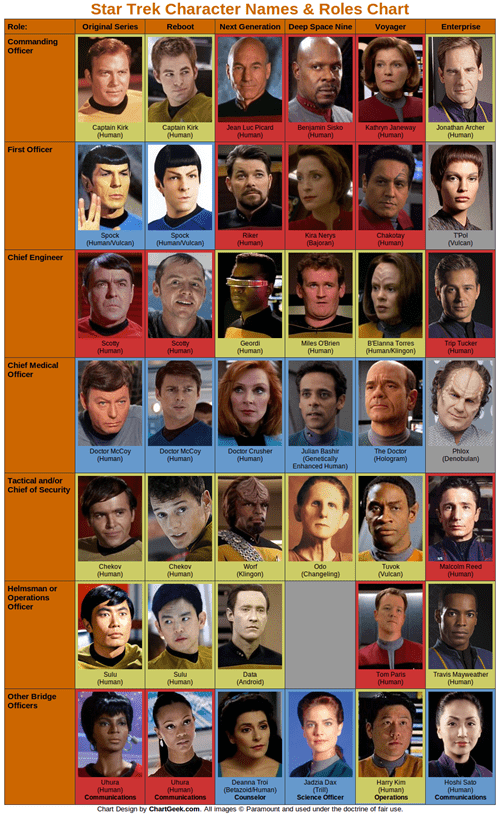 TV roles characters Star Trek - 6905989376
