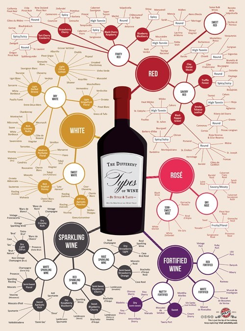 alcohol the Roosevelts wine flow chart - 6906792448