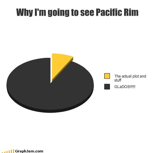 Movie,neurotoxin,Portal,pacific rim,gladOS,Pie Chart