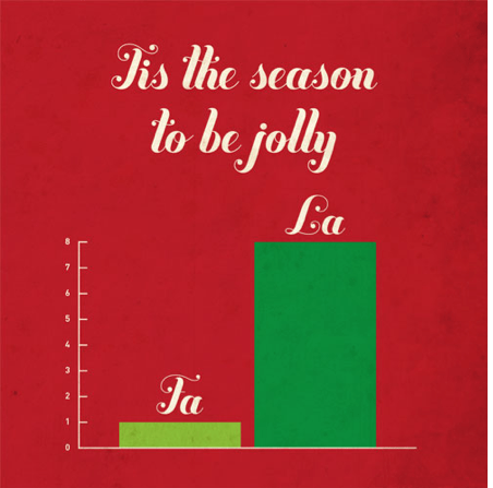 christmas infographic funny holidays graph - 6918795264