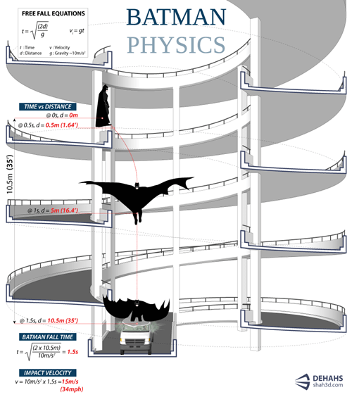 physics learn batman