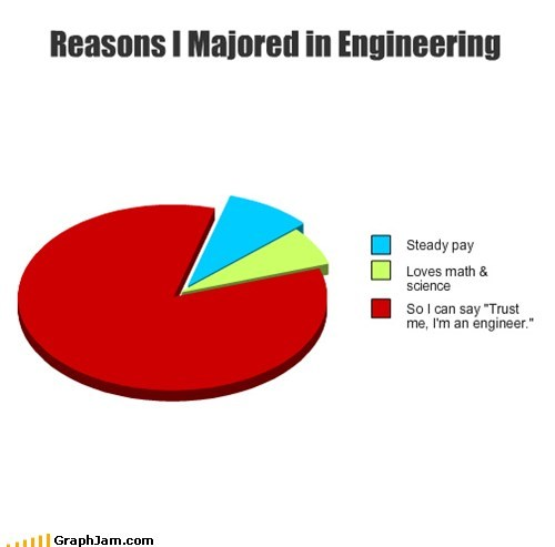 Reasons I Majored in Engineering