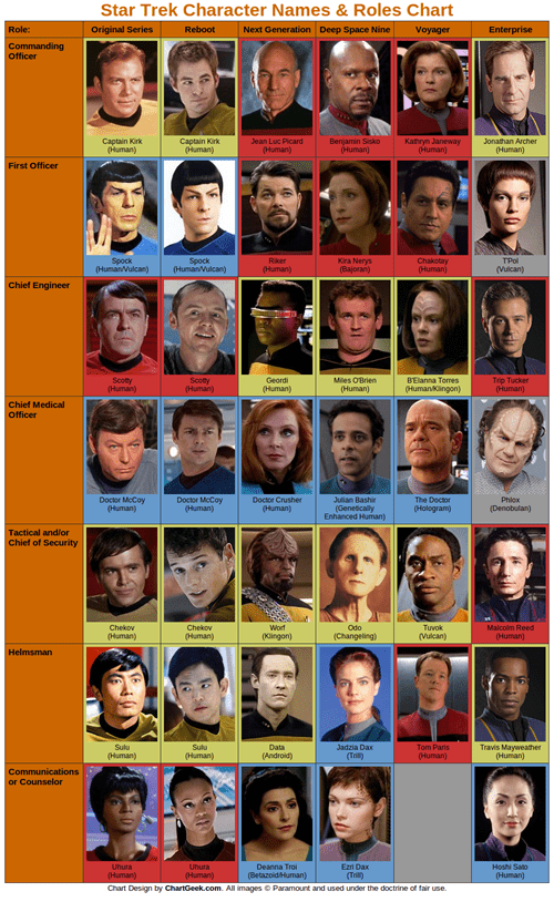 list Chart roles characters names Star Trek infographic captains