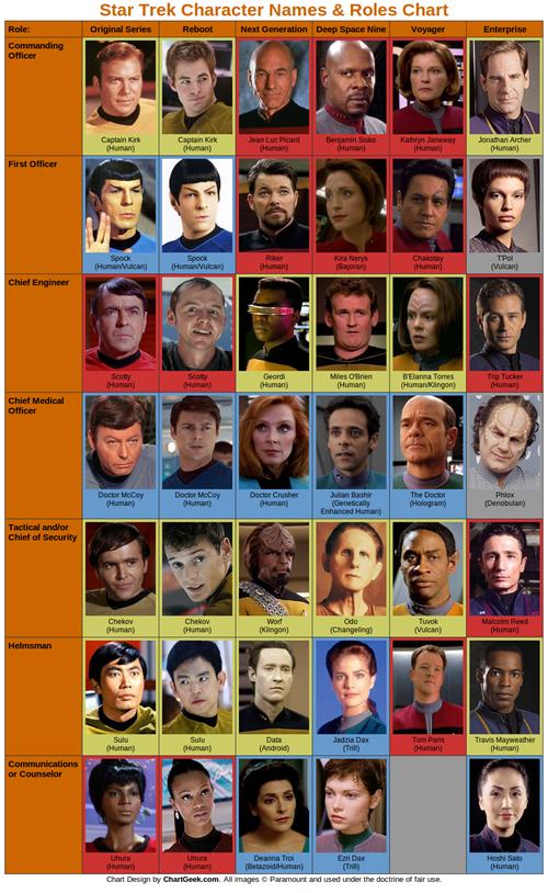 list Chart roles characters names Star Trek infographic captains - 6923686400