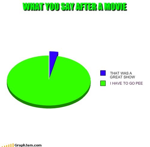 Movie,pee,bathroom,intermission,Pie Chart