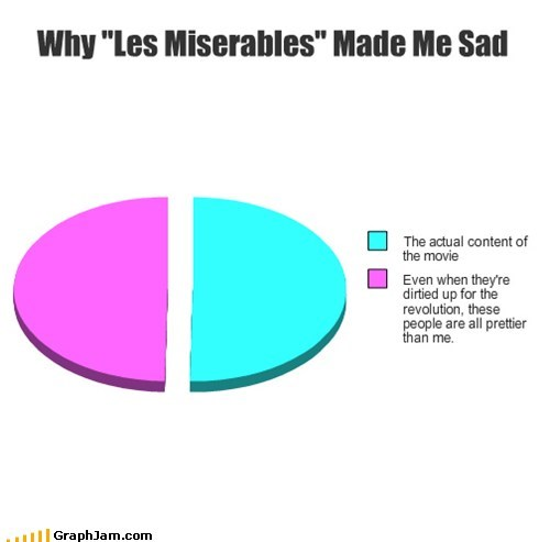 Sad,Movie,Pie Chart,Les Misérables