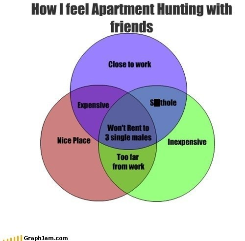 friends,venn diagram,apartment