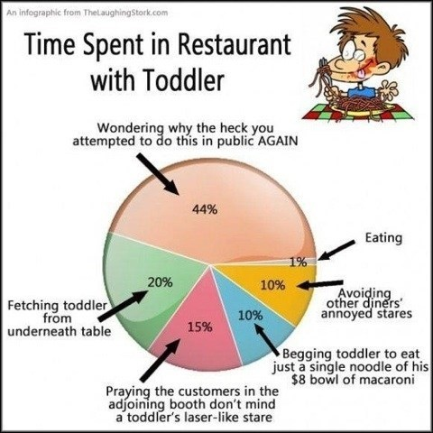 restaurant eating Pie Chart g rated Parenting FAILS - 6940791808