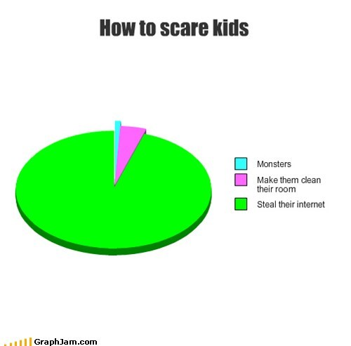 kids,internet,scare,Pie Chart