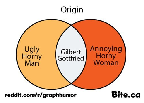 annoying,Gilbert Gottfried,venn diagram,celeb,ugly