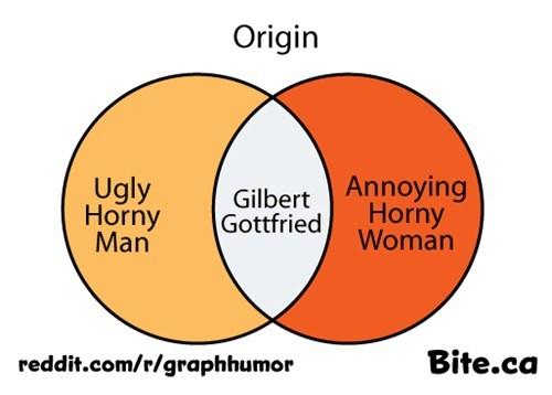 annoying Gilbert Gottfried venn diagram celeb ugly - 6940903424