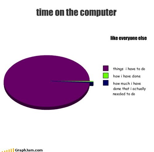 time on the computer