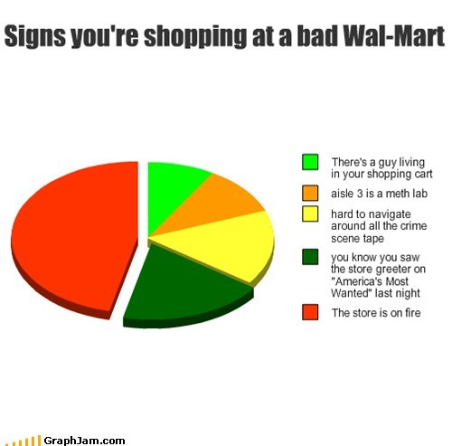 shopping fire Walmart store Pie Chart