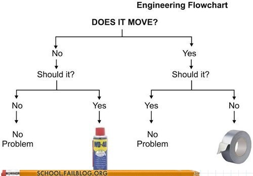 engineering duct tape flow chart