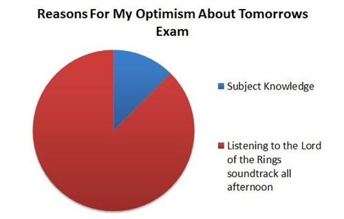 school confidence optimism Lord of the Rings test Pie Chart - 6951801600