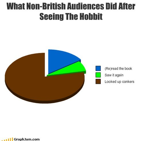 conker,Movie,The Hobbit,British,Pie Chart