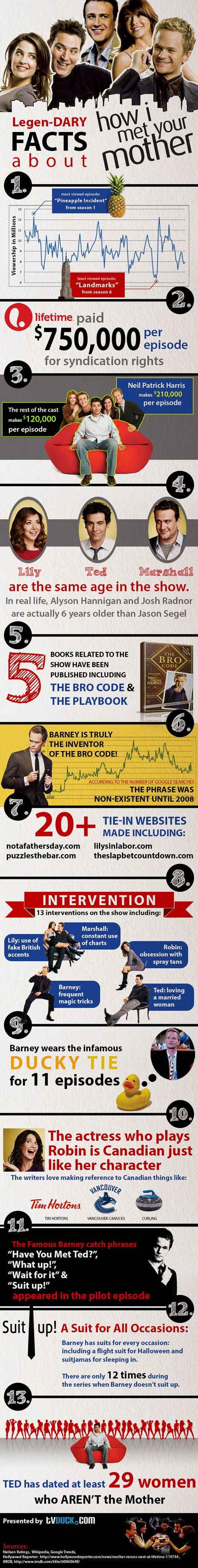 how i met your mother,legendary,TV,celeb,Neil Patrick Harris,infographic