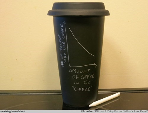 surviving the world Chart coffee