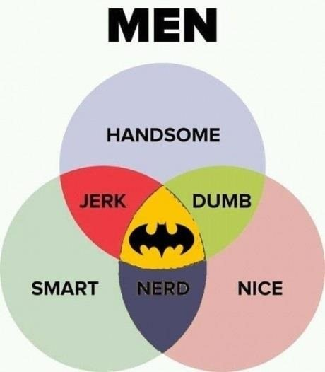 venn diagram,batman,full package,dating fails,g rated