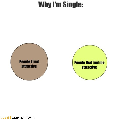 single relationships