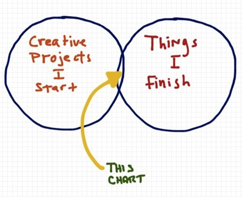 creative finish venn diagram
