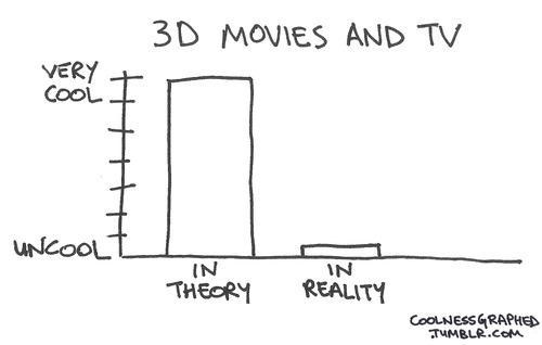 cool 3d Bar Graph expectation vs. reality movies TV