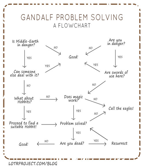 problem solving Lord of the Rings Movie gandalf flow chart
