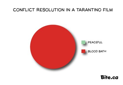 violence,Movie,tarantino,django unchained,Pie Chart