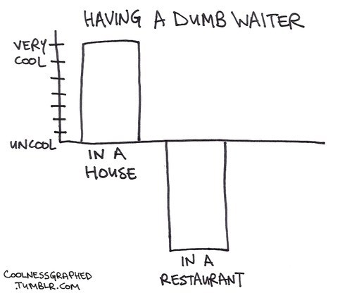 cool Bar Graph waiter dumb - 6961956096
