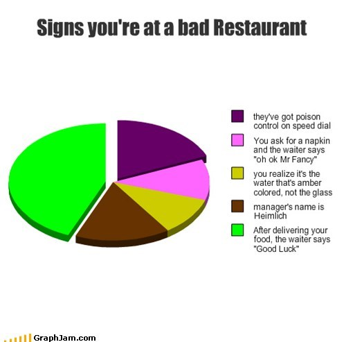 bad food restaurant health code violation eating - 6962439680
