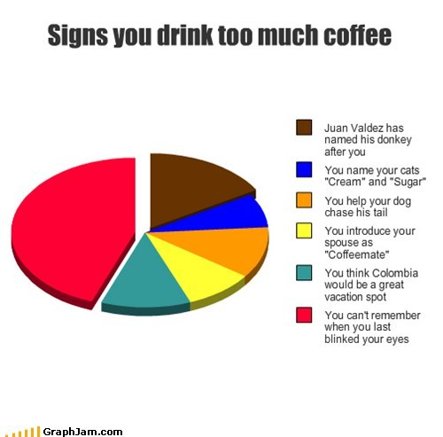drinking caffeine sugar coffee cream Pie Chart - 6964365312