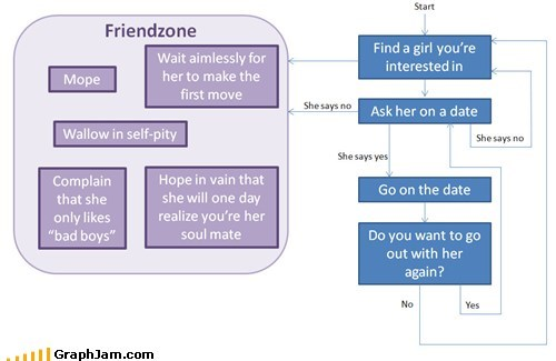 friends friendzone relationships flow chart dating dating fails g rated - 6968670464