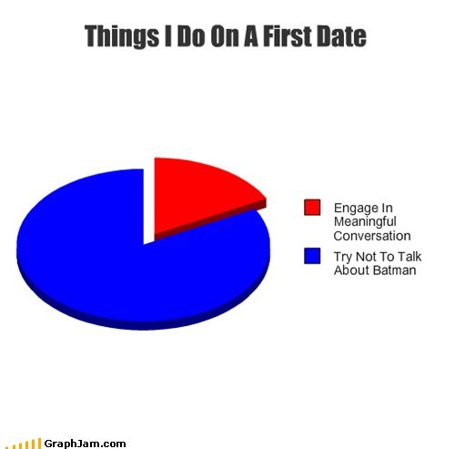 conversation,batman,Pie Chart,dating