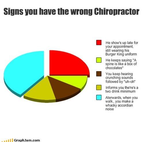 wrong chiropractor Pie Chart - 6970040576