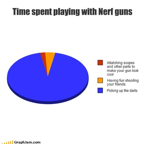 Time spent playing with Nerf guns