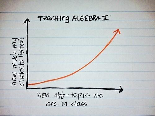 teaching algebra graph g rated School of FAIL - 6972544512