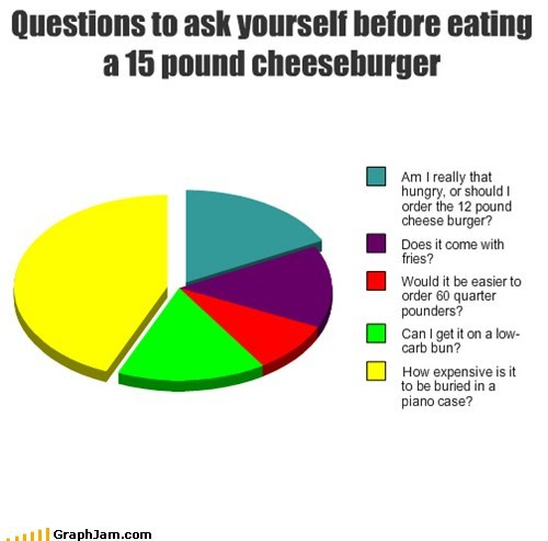 Text - Questions to ask yourself before eating a 15 pound cheeseburger Am I really that hungry, or should order the 12 pound cheese burger? Does it come with fries? Would it be easier to order 60 quarter pounders? Can I get it on a low- carb bun? How expensive is it to be buried in a piano case? GraphJam.com