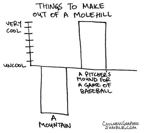 Bar Graph molehill baseball