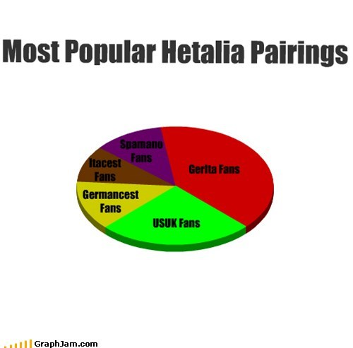 Most Popular Hetalia Pairings