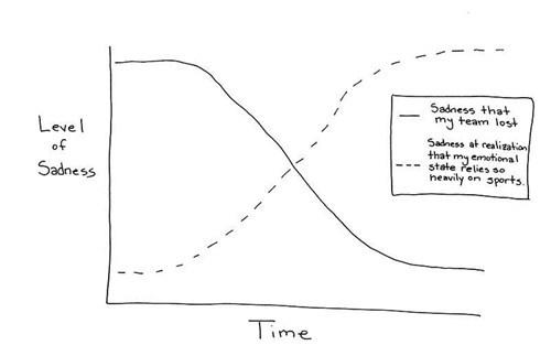 sports Line Graph sadness - 6974845440