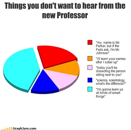 class,school,professor,college,Pie Chart