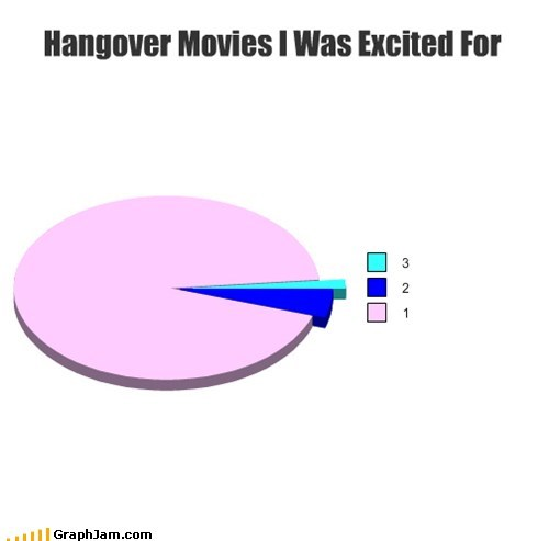 Movie excitement hangover 3