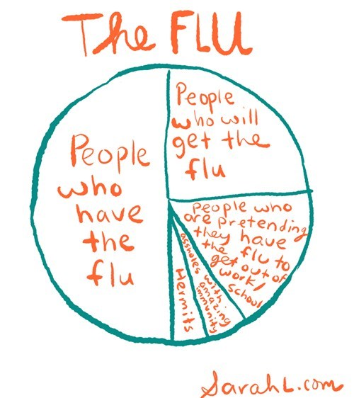 boo flu illness sick Pie Chart